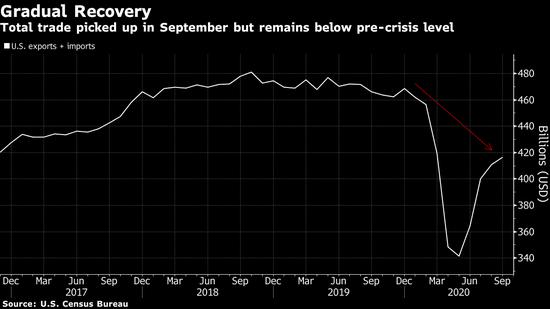 美国9月份贸易逆差三个月来首次收窄 因大豆出口处于高位