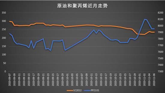 弘业期货:供需拐点来临 PP期价下行压力增大