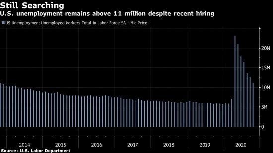 美国11月份非农就业预计保持增长 但仍面临多重风险