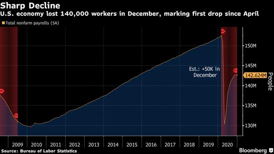 美国12月非农就业八个月来首次下降 因新冠疫情加重打击就业