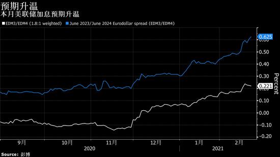 交易员对美联储加息时间的预期提前 高盛提醒加息步调将是渐进的