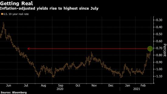 美国5年期国债收益率飙升 风险资产警钟响起