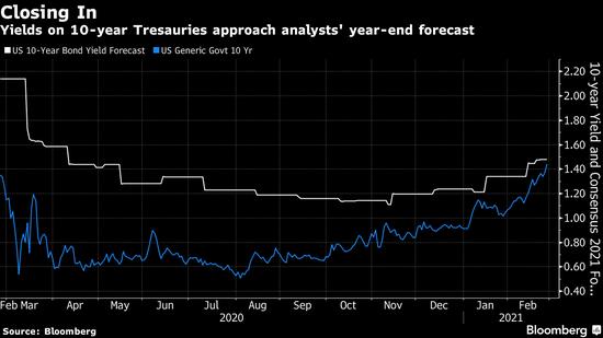 美国国债一泻千里 收益率已接近策略师年底目标位