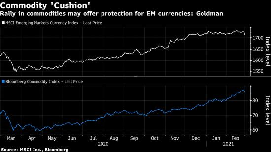 高盛:大宗商品涨势或缓解美债收益率劲升对新兴市场货币的冲击