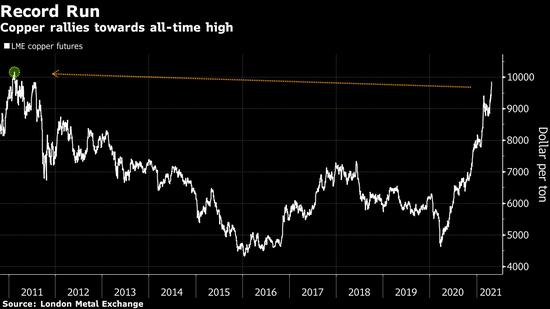 铜价直逼10,000美元大关 多头押注全球经济快速复苏