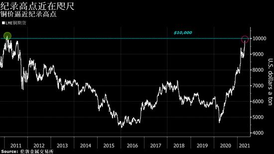 铜价自2011年来首次突破10000美元 距离历史高点仅一步之遥