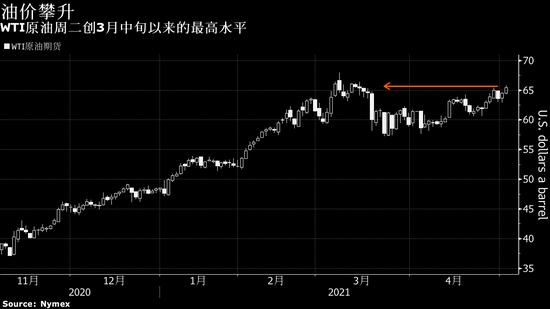 欧美经济重启提振原油需求预期 油价触及七周高点