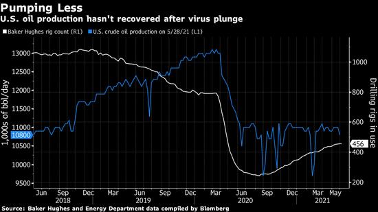 世界最大的石油交易公司Vitol认为OPEC+控制原油市场