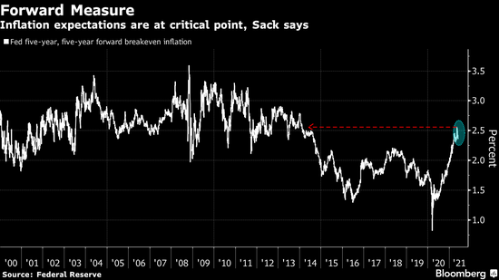 美联储通胀指标改革者预警通胀预期水平 称政策转变势在必行