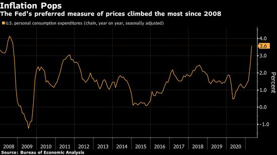 前美联储副主席科恩称通胀风险上升 担心美联储难以很好应对