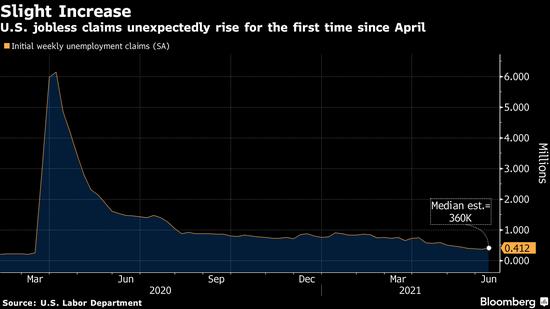 美国上周首次申请失业金人数小幅上升 为4月份以来首次增长