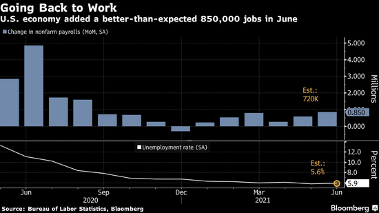 美国6月招聘步伐加快 非农就业人数创下10个月来最大增量