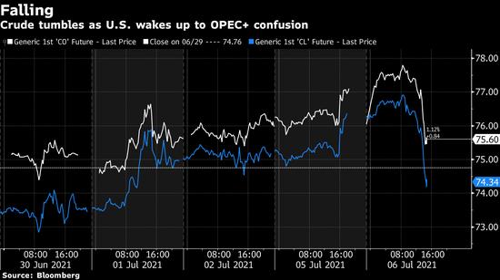 原油期货下跌 OPEC+会议令市场摸不着头脑