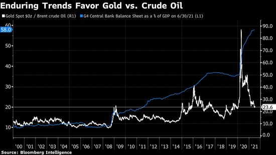 金油比价可能是今年的关键指标