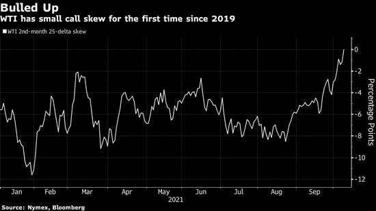 WTI原油期权多头交易活跃 预示或在80美元上方继续上涨