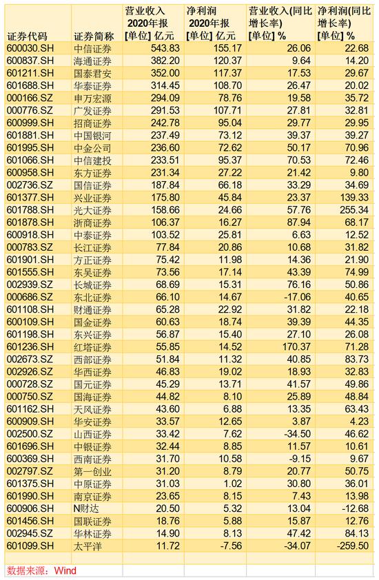 2020年A股券商業績情況
