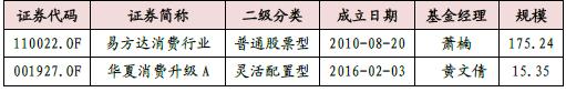87只消费主题基金大PK:易方达与华夏消费表现好(表)