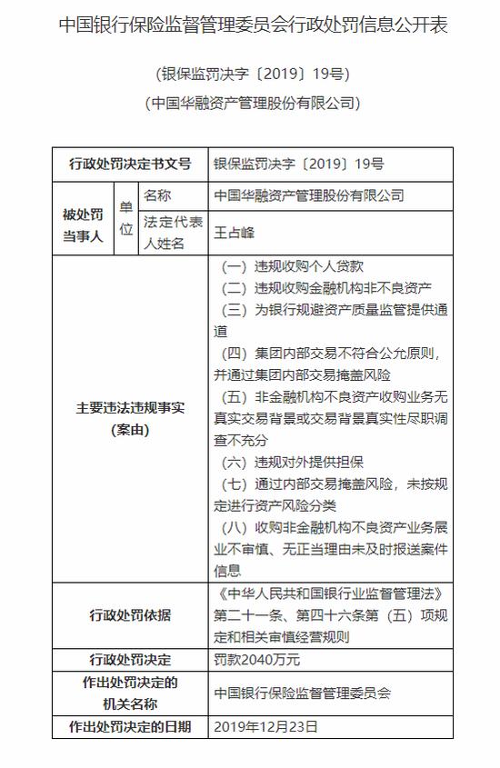 """中国华融被罚2040万:涉违规收购个人贷款等""""八宗罪"""""""