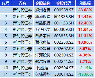 新时代证券8月金股组合收益7.98%,跑赢300指数5.4%