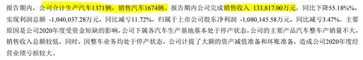 """*ST众泰""""忽悠式重组""""背后:销售数据蹊跷 管理人员薪酬不降反增"""