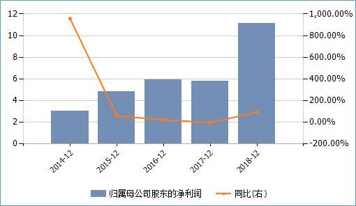 <b>朗诗绿色逆潮流更名专注地产 上半年归母净利润下滑</b>