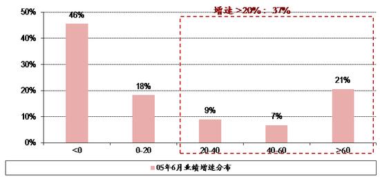 图表17. 05年6月6日全市场股票业绩增速分布