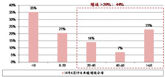 图表25. 18年6月19日全市场股票业绩增速分布