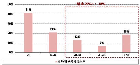 图表21. 13年6月25日全市场股票业绩增速分布