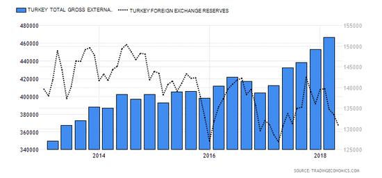 土耳其外汇储备已坐吃山空,数据来源:Trading Economics,创见研究院