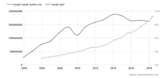 """""""经济哪得清如许,为有源头货币来"""",数据来源:"""