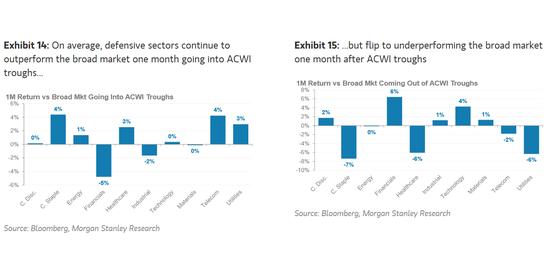 摩根士丹利称底部正在形成 是时候重返估值便宜的市场