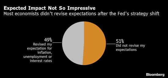 市场千呼万唤 但预计仍然无缘美联储的新前瞻指引