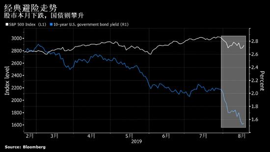 """高盛认为债券走势""""过头了"""" 预计今年仅再降息一次"""