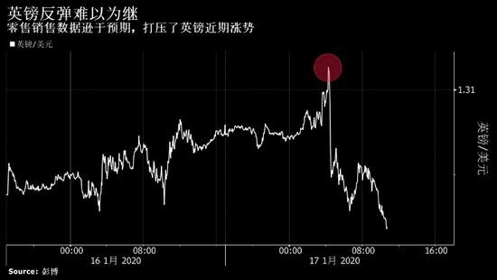 德意志银行看跌英镑 预计英国央行将启动量化宽松