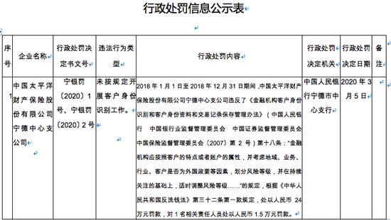 太平洋产险宁德支公司被罚24万: