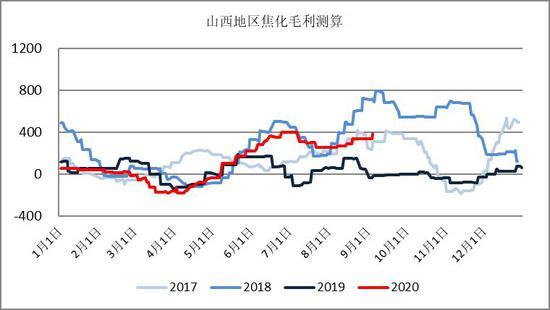 国盛期货:产能错配预期推升利润 远月焦炭被高估