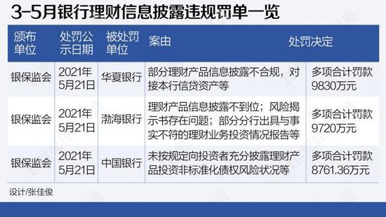 3-5月银保监会重罚理财业务违规:合计罚没3.7亿 华夏银行领最大罚单