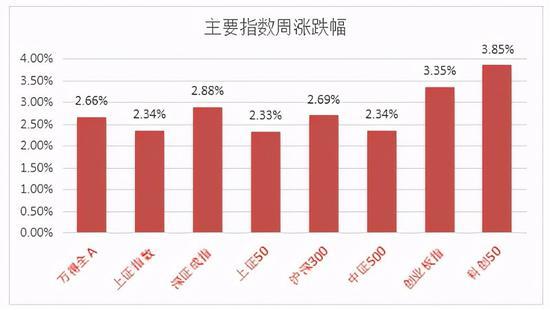 中加市场周报|A股维持强势,债市有投资价值
