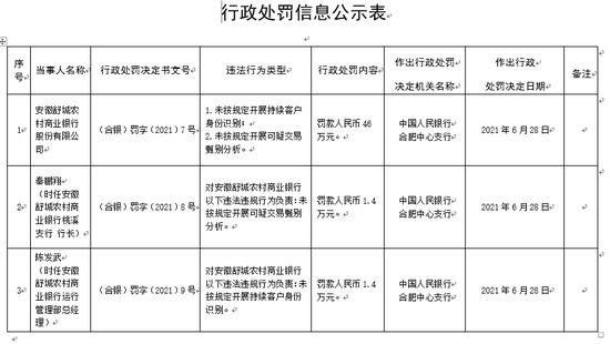 因两项违法行为 安徽舒城农商行被罚46万元