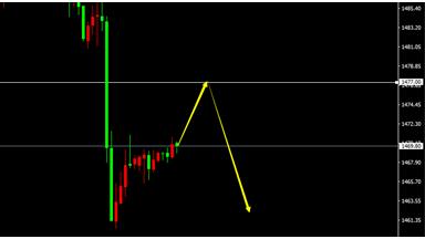 XAU/USD(H1)