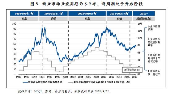 圖5. 新興市場興衰周期為6-9年,新周期處於開啟階段