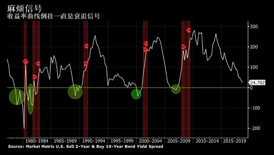 2019全球经济危机_2019经济危机 今年会不会爆发经济危机看分析