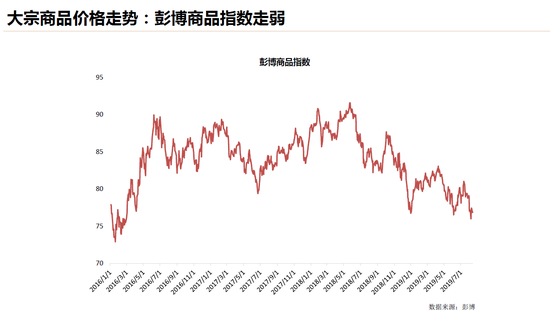 谢东海:通胀预期持续下行 商品整体走软工业品受压_打字兼职导航