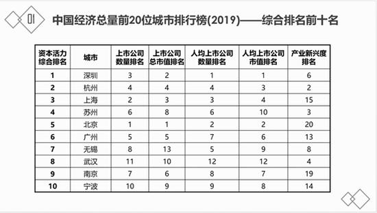 中国城市资本活力指数发布,深圳,杭州排名高于上海,北京