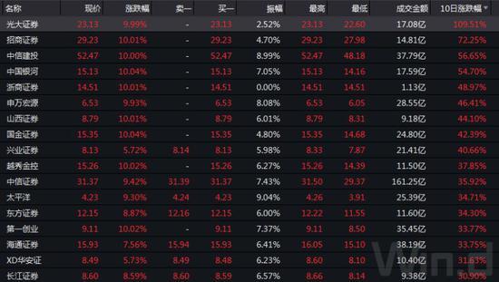 券商股涨停潮再现 一张图看清目前估值贵不贵