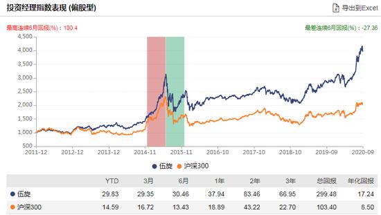 [新基]鹏华启航两年封闭运作发行:伍旋掌舵 过往偏股产品年化17%