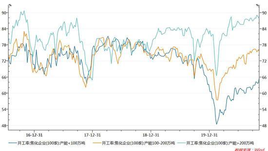 中航期货:焦炭涨势如虹 短期或告一段落