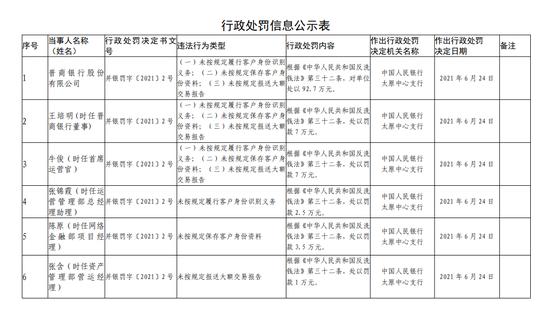 因存在三项违法 晋商银行被罚92.7万元