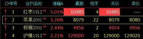 红枣期货全合约涨停 苹果主力合约大涨逾3%