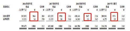 符咒逢赌必赢,惠普发布2019 Q3财报并宣布CEO更替:营收146亿美元